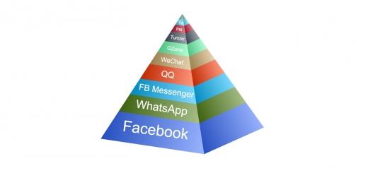 Sosyal Medya Kullanıcı Sayıları